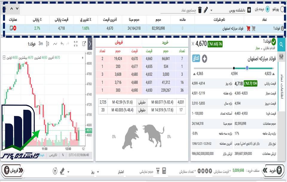 دیده بان سهام در معاملات آنلاین ورس