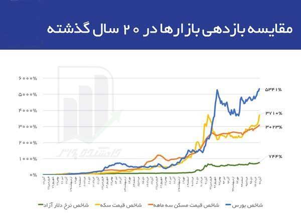 مقایسه بازده بازارهای مالی در ایران