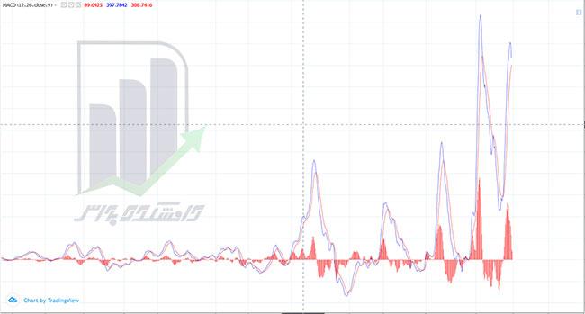 اندیکاتور مکدی در نمودار تحلیل تکنیکال